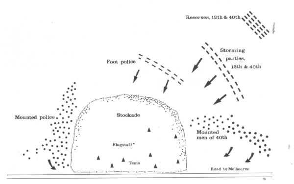 What caused the Eureka Stockade?