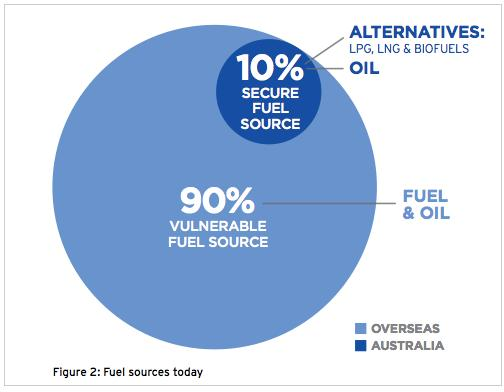 essay on alternative fuel sources