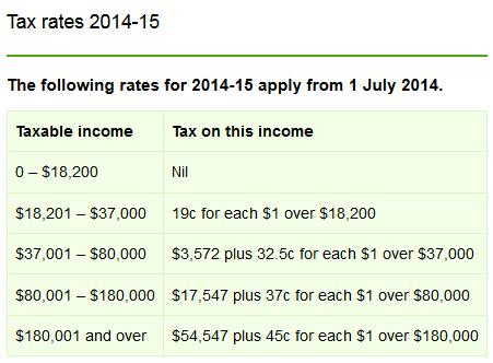 Australian Income Tax Rates 2014 Australia First Party