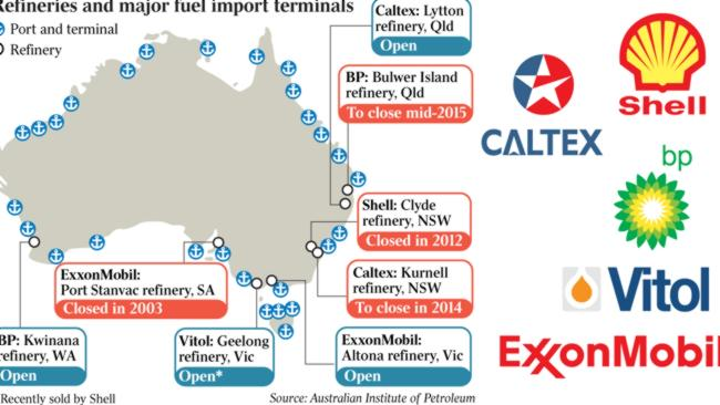 Australia's Oil Refineries