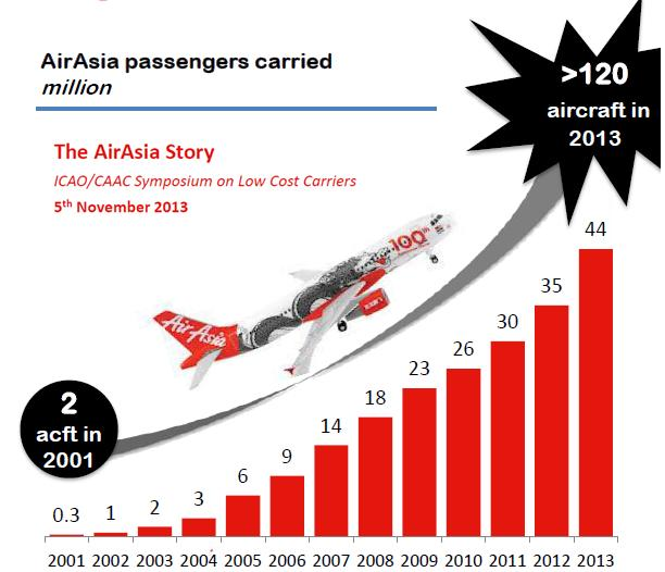 AirAsia Low Cost Airline