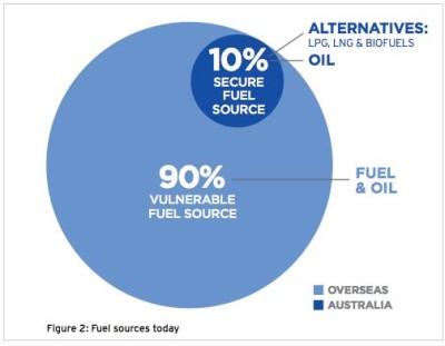 Australian Fuel Reserves