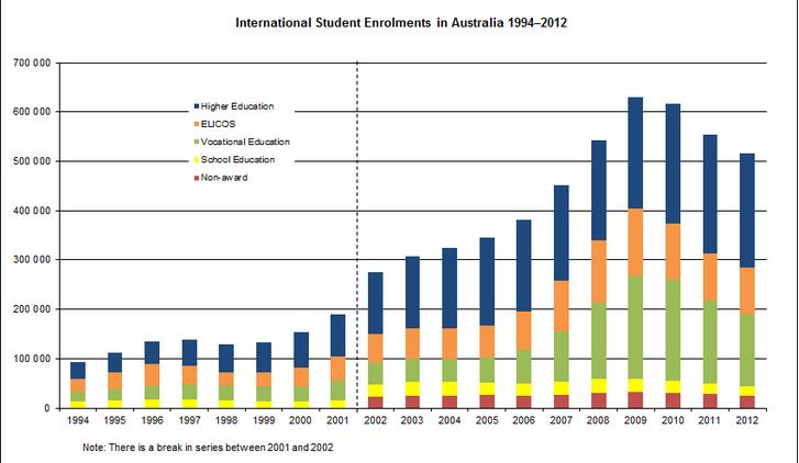 Foreign Students into Australia