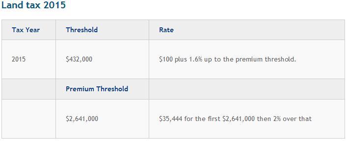 NSW Land Tax Rates 2015