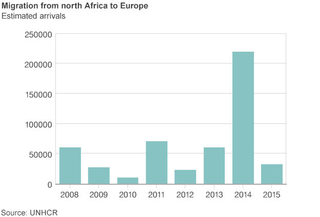 African Migration to Europe
