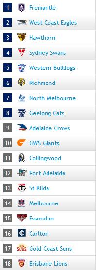AFL Ladder