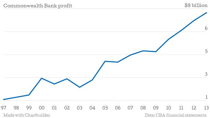 Bank Profits