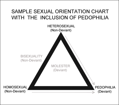 Sexual Deviance Slippery Slope