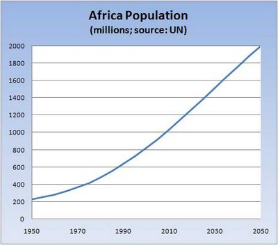 Africa Population Growth Out of Control
