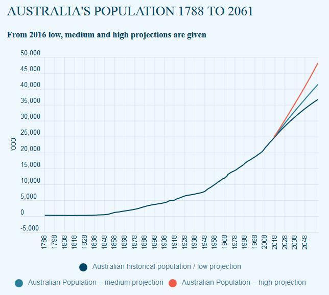Australia's population growth unsustainable