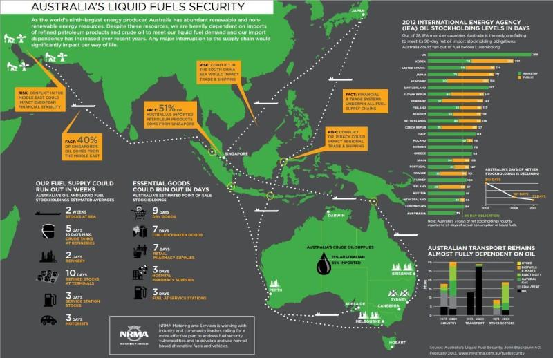 NRMA Report on Australia's Liquid Fuel Security