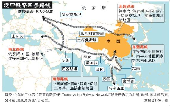 Chinese New Silk Road Network
