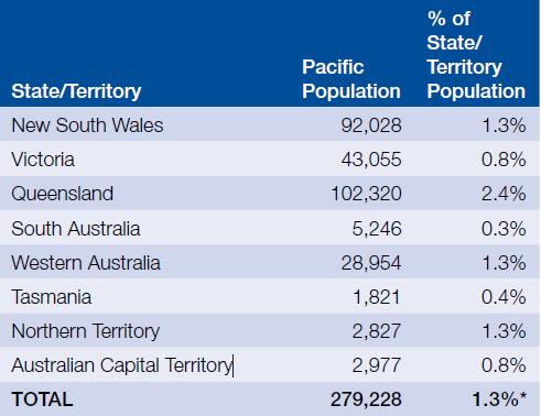 Pacific Islander Population in Australia