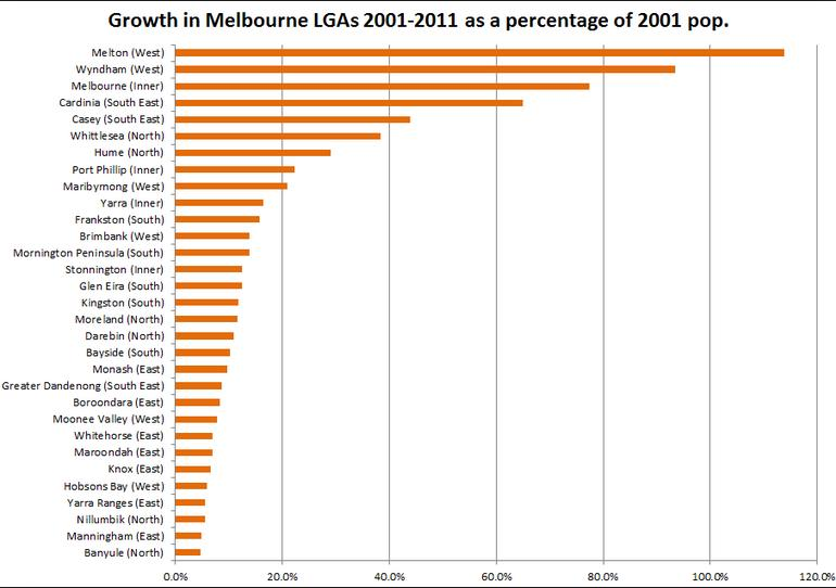 Wyndham Migration Population Growth